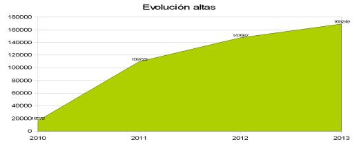 Evolucion altas usuarios Tarjeta Ciudadana