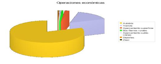 operaciones economicas Tarjeta Ciudadana Zaragoza