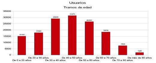 Tramos de edad de usuarios Tarjeta Ciudadana Zaragoza