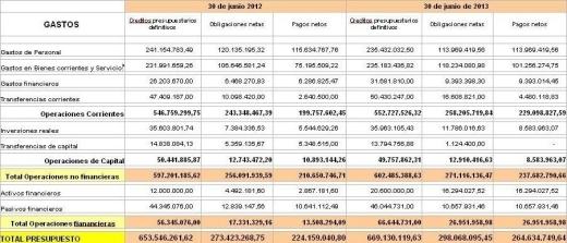 hoja comparativa gestion presupuestaria gastos jun 2013 horizontal