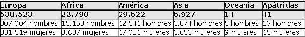 Poblacion extranjera Zaragoza por continentes de origen_tabla_padron municipal