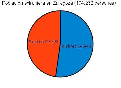 Poblacion extranjera Zaragoza por sexos_padron municipal