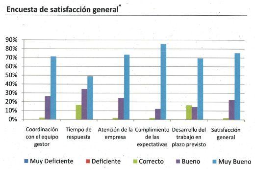 Encuesta satisfaccion plan empleo social